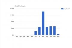 Clubfridge Statistik